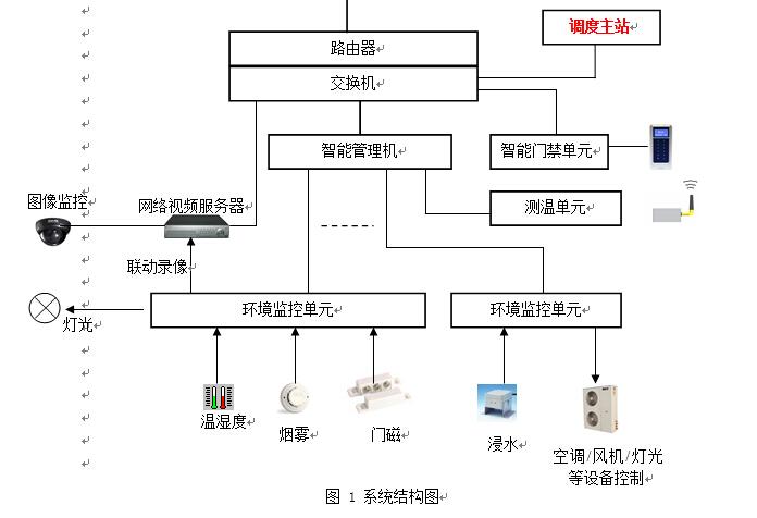 变电站智能辅助监控系统